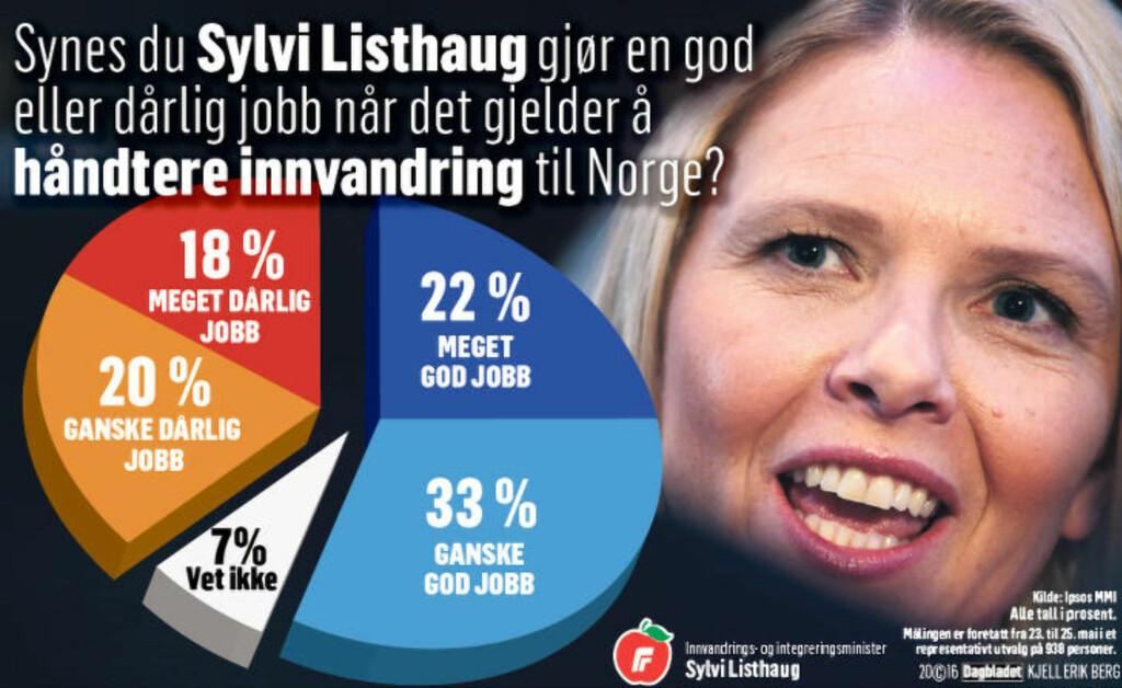 I MEDGANG:   En fersk måling fra Ipsos viser solid folkelig støtte til innvandringspolitikken Sylvi Listhaug (Frp) fører. Grafikk: Kjell Erik Berg