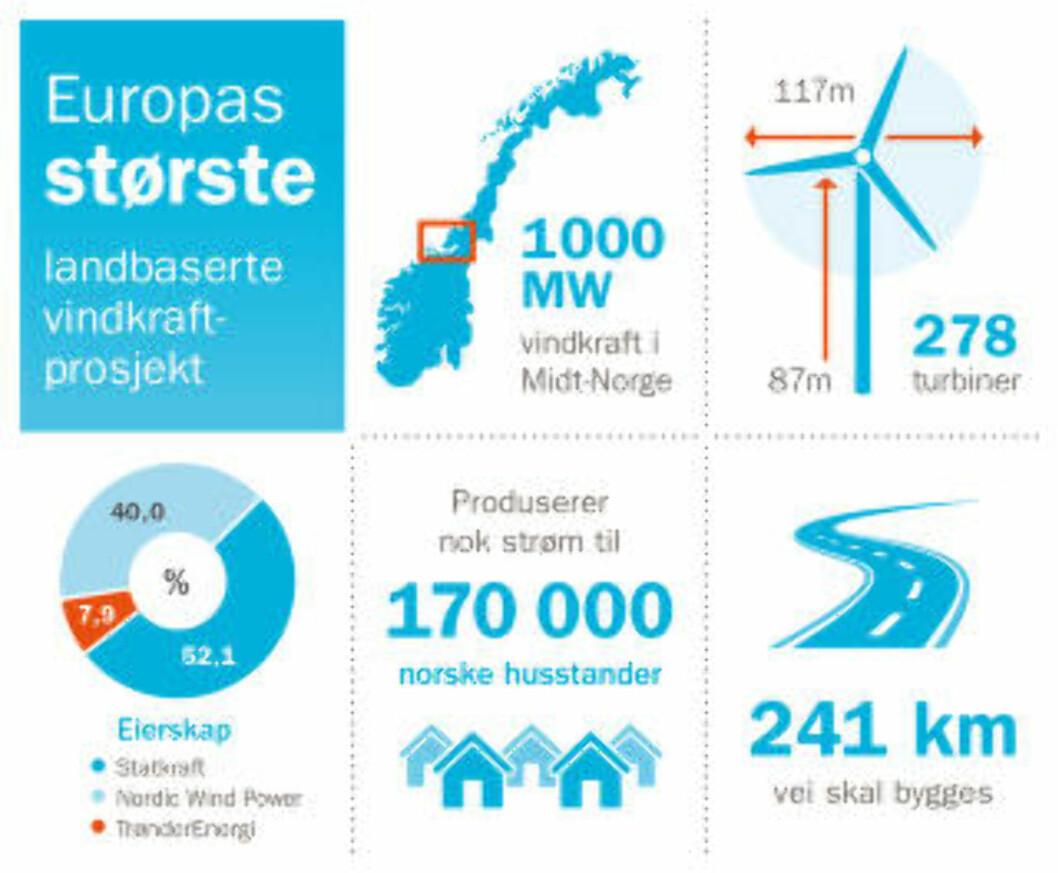 <strong> 278 TURBINER:</strong>  Nøkkeltall fra gigantprosjektet i Midt-Norge. Illustrasjon: Statkraft.