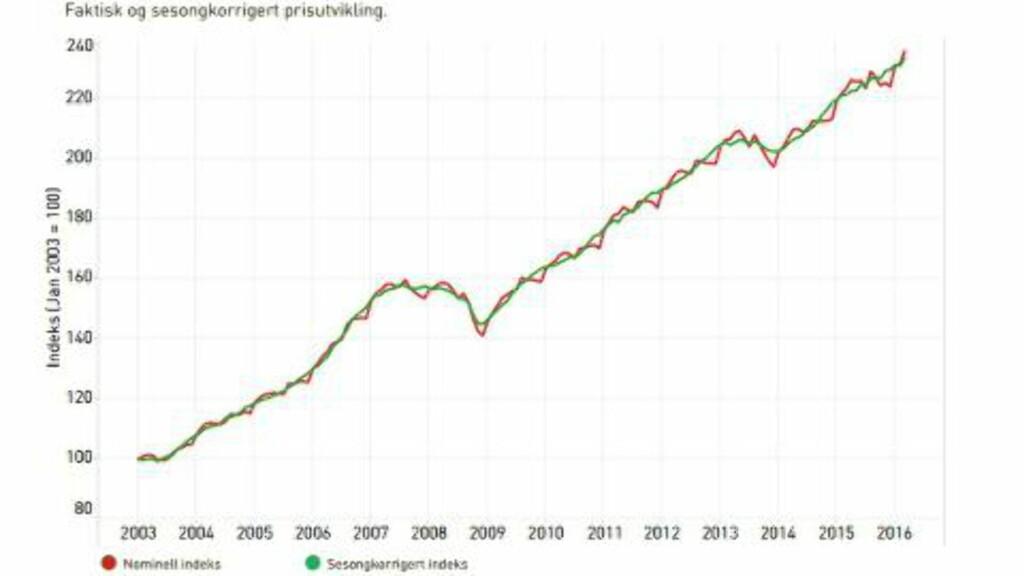 BOLIG: Utviklingen i boligprisene i Norge siden 2003. Kilde: Eiendom Norge