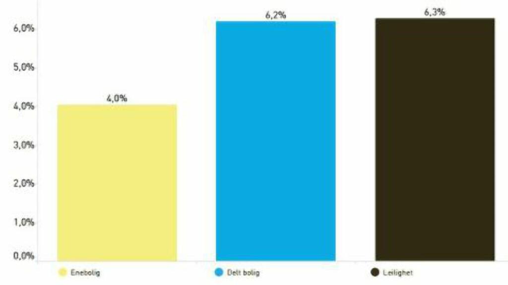 BOLIG Leiligheter har steget mest i pris det siste året, tett fulgt av delte boliger. Kilde: Eiendom Norge