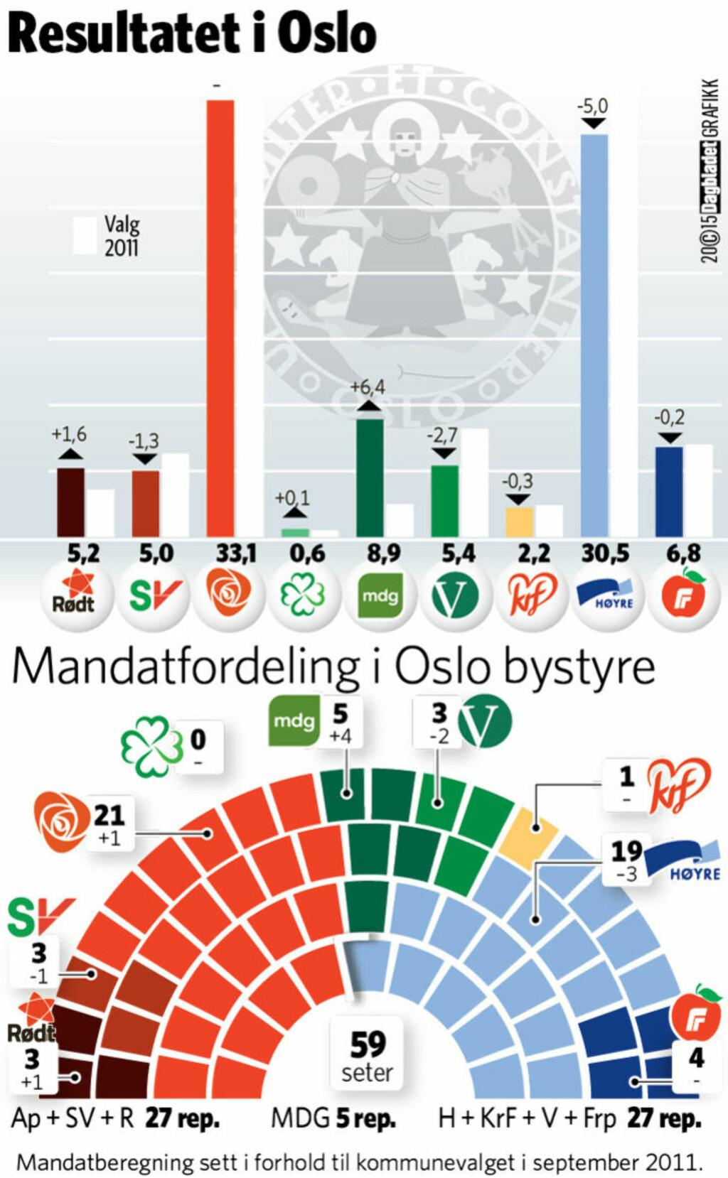 GÅR FRAM: Slik ser mandagberegningen ut sammenliknet med kommunevalget for fire år siden. MDG gjør et kjempebyks. Grafikk: Kjell Erik Berg