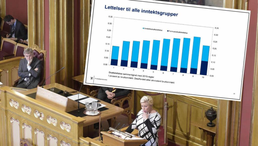 SKATTELETTER: Finansminister Siv Jensen legger fram et forslag til skattereform som vil gi aller mest skattelette til de med nest høyest inntekt. Foto: Hans Arne Vedlog og Finansdepartementet