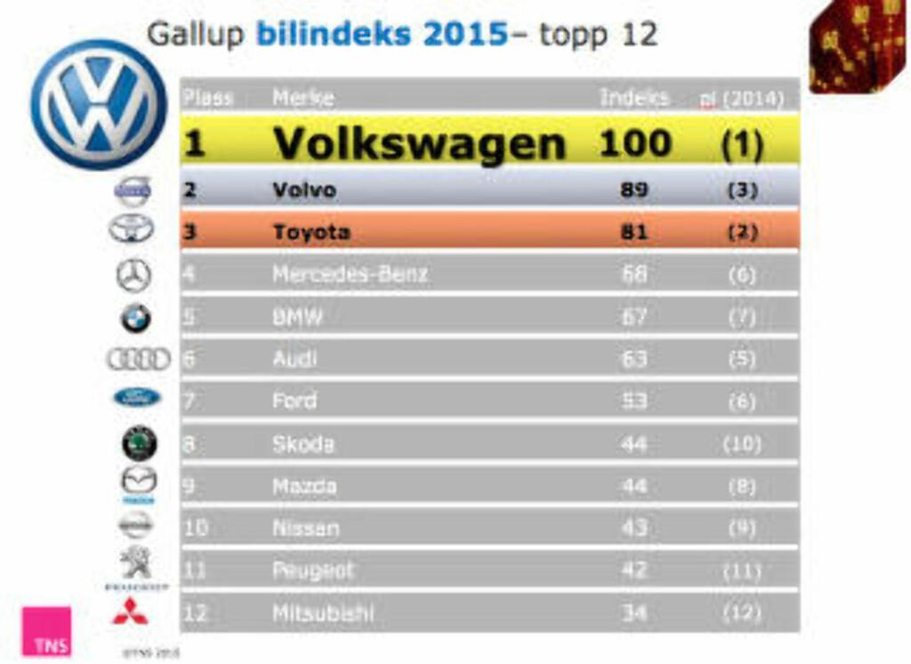 VW PÅ TOPP: Undersøkelsen viser at Volkswagen beholder førsteplassen fra i fjor, mens Volvo og Toyota har byttet plass. Bilindeksen settes sammen ut fra fakta fra TNS Gallups årlige bilundersøkelse blant norske forbrukere som har kjøpt eller leaset ny bil i løpet av de siste fire årene, eller er i en kjøpsprosess nå. Parameterne går på kjennskap til merket, inntrykk av bilmerket og ikke minst hvilket merke kjøperne har tenkt å velge neste gang de skal handle bil. Foto: SKJERMDUMP TNS GALLUP