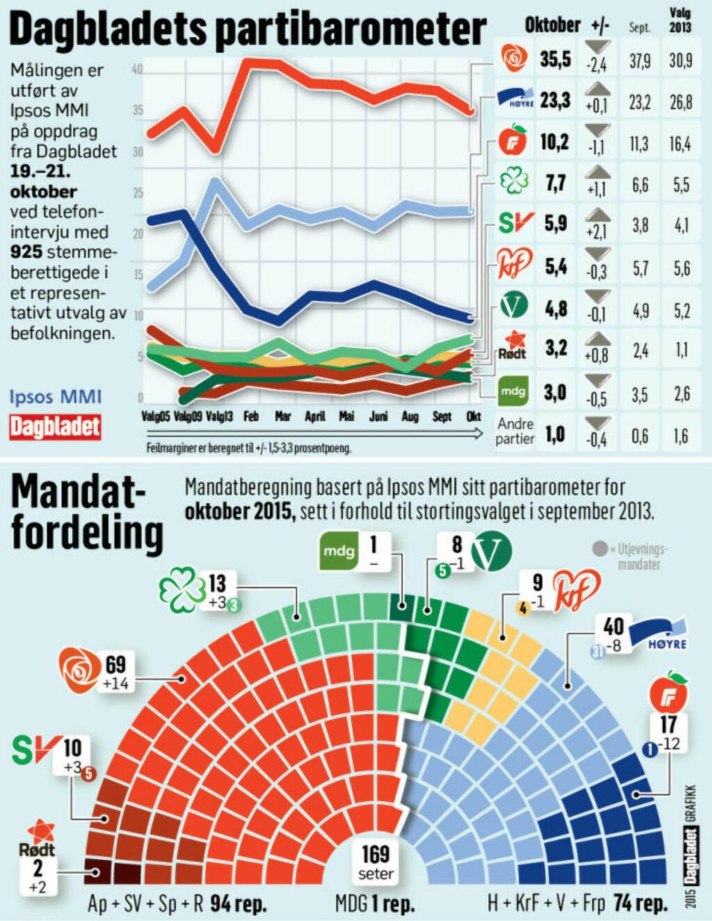 image: Oslo-valget kan ha snudd situasjonen på hodet for SV. Beste måling på over to år