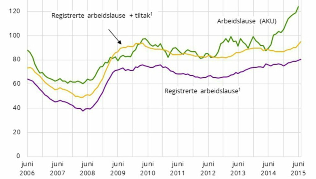 ARBEID: AKU-ledigheten spratt opp i juni og ligger nå godt over Norges Banks anslag.
