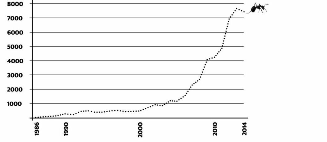 TABELL Antall ganger ordet «bærekraftig» er brukt  hvert år på trykk i norske medier. Kilde: Retriver