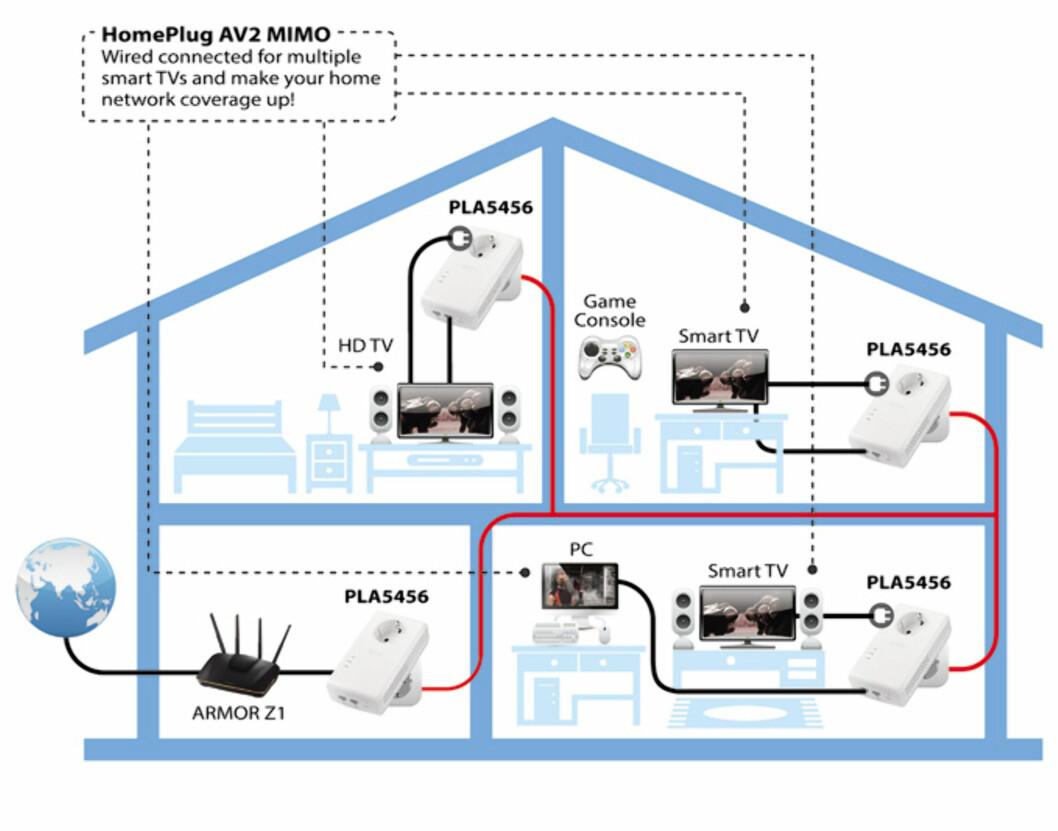 <strong><B>ALLE HUS HAR ET NETTVERK</B>:</strong> Har du strøm i huset, har du også et nettverk i alle rom med strømuttak, som kan benyttes til datatrafikk. Foto: ZyXEL