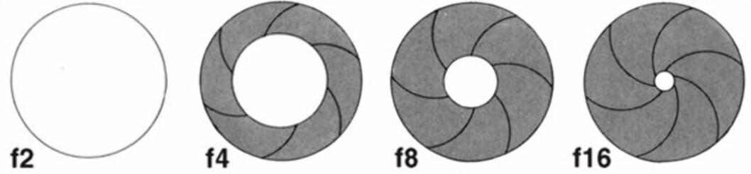<strong><strong>BLENDERÅPNING:</strong></strong> Her er noen eksempler –merk at et høyere f-tall tilsier at blenderåpningen er <em>mindre</em>.