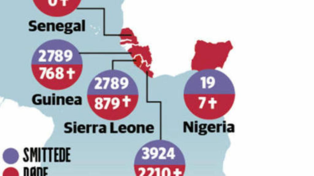 TESTER HELSEVESENET:  Helt siden det første ebola-tilfellet i desember i fjor, har Guineas helsevesen kjempet mot ebola-utbruddet. Nå har det spredd seg over landegrenser, og kontinenter, og tatt livet av 4024 mennesker. Forrige uke har mistanke om ebola ført til sterke smitteverntiltak i flere land, som da et hotell ble stengt i Makedonia, og en bygning i Paris ble stengt. Begge viste seg å være falsk alarm. Grafikk: Dagbladet