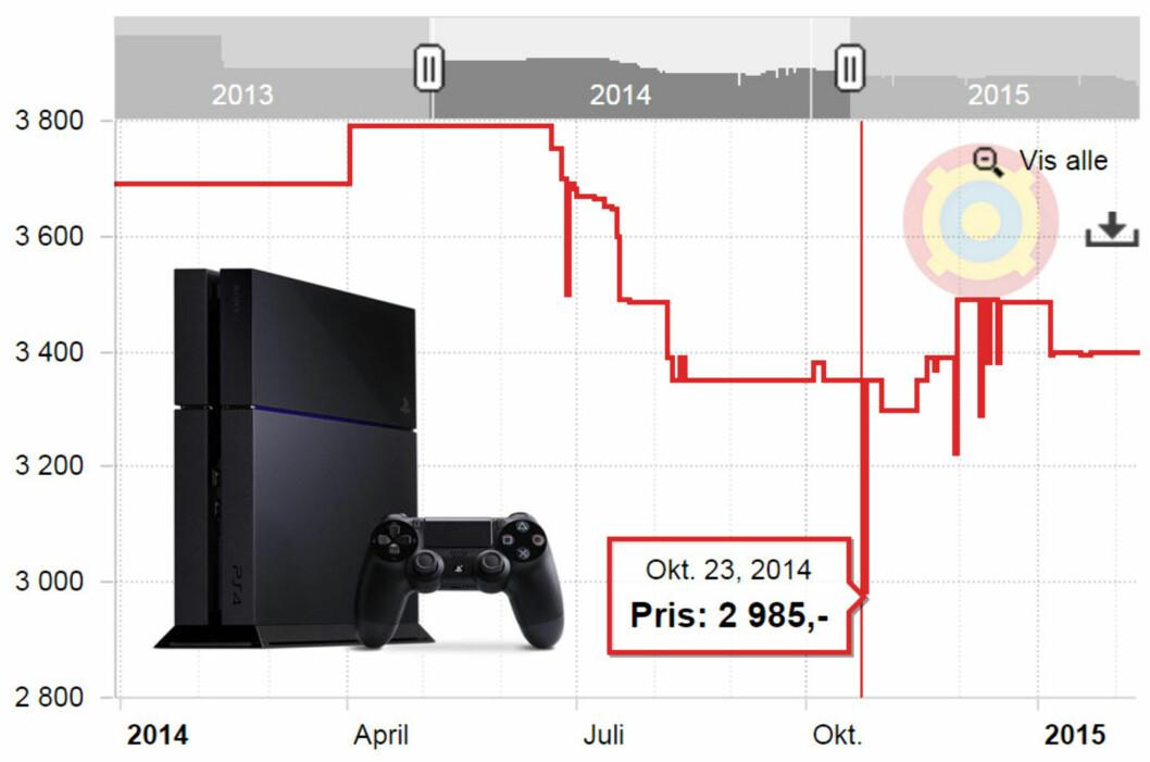 <strong><b>HM:</strong> </B>Ifølge Prisjakts statistikk var ikke denne Playstation 4-konsollen billigst på black friday.  Foto: OLE PETTER BAUGERØD STOKKE / PRISJAKT.NO