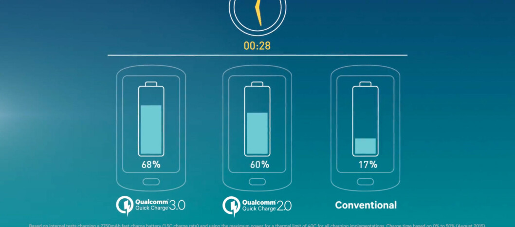 <strong><strong>ENDA RASKERE:</strong></strong> Neste års Snapdragon-prosessorer kan lade mobilbatteriet fra 0-80 prosent på 35 minutter. Foto: QUALCOMM