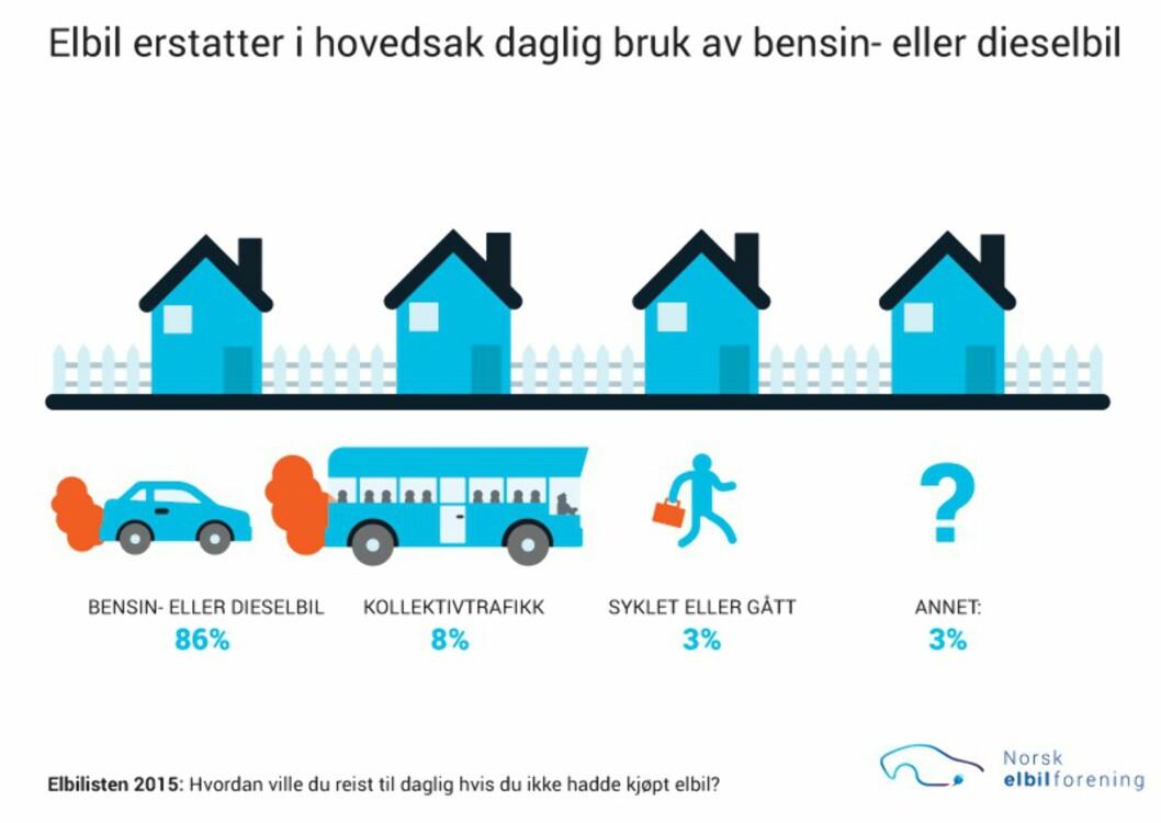 <strong><b>FLESTEPARTEN GÅR TILBAKE:</strong> </b>Skulle elbilbrukerne måtte velge vekk elbilen ville flesteparten gått tilbake til bensin eller dieseldrevet bil. Foto: Norsk elbilforening