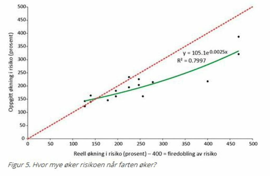ØKT RISIKO: Med høyere fart øker risikoen for ulykke. Foto: TØI