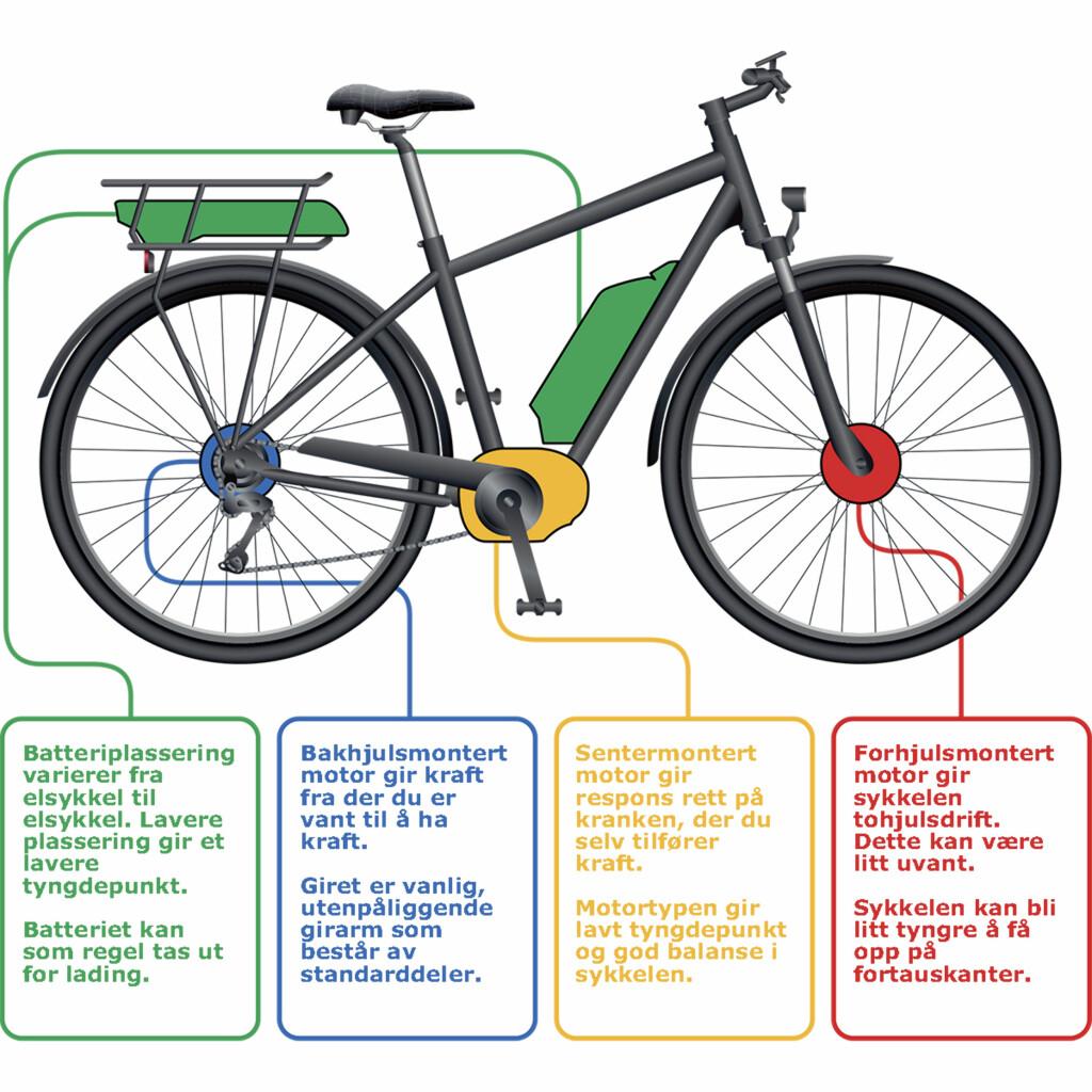 FORSKJELLER: Denne illustrasjonen viser de ulike motor- og batteriløsningene. Foto: XXL