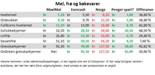 b71d944b Pristest: Dette kan du spare på svenskehandelen - DinSide