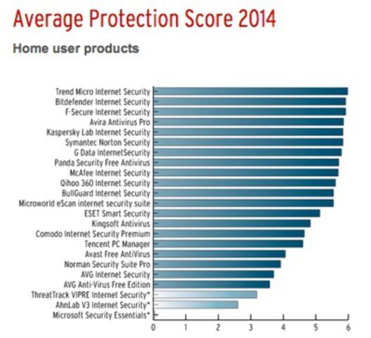 <strong><strong>TETT I TOPPEN:</strong></strong> Trend Micro vant prisen for beste beskyttelse med svært knapp margin.