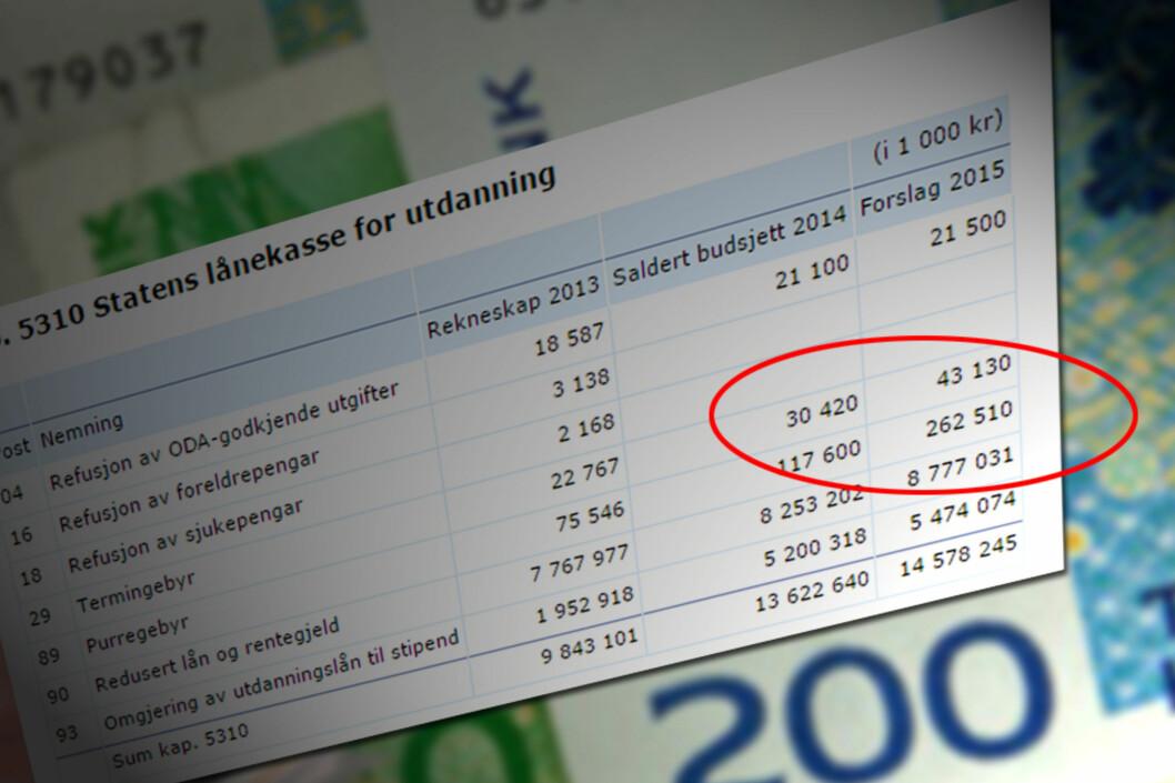 <strong><b>ØKNING:</strong></b> Inntektene av Lånekasens purregebyr er beregnet til 262,5 millioner i 2015 - langt mer enn i 2014. Foto: ILLUSTRASJON