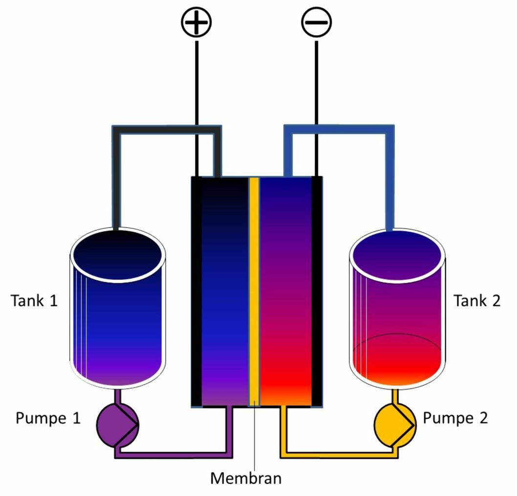 <strong><b>FLOW-CELLE:</strong></b> Sterkt forenklet skjema som viser hovedprinsippet bak teknologien (her en Redox Flow-celle). Foto: NICK B. - OWN WORK (WIKIMEDIA COMMONS)