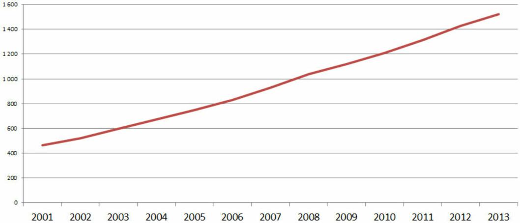 (Antall varekjøp med kort i betalingsterminal i millioner, kilde: Norges Bank) Foto: OLE PETTER BAUGERØD STOKKE