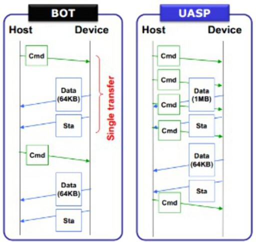 Forskjellen i kommandostruktur. Foto: Hot hardware