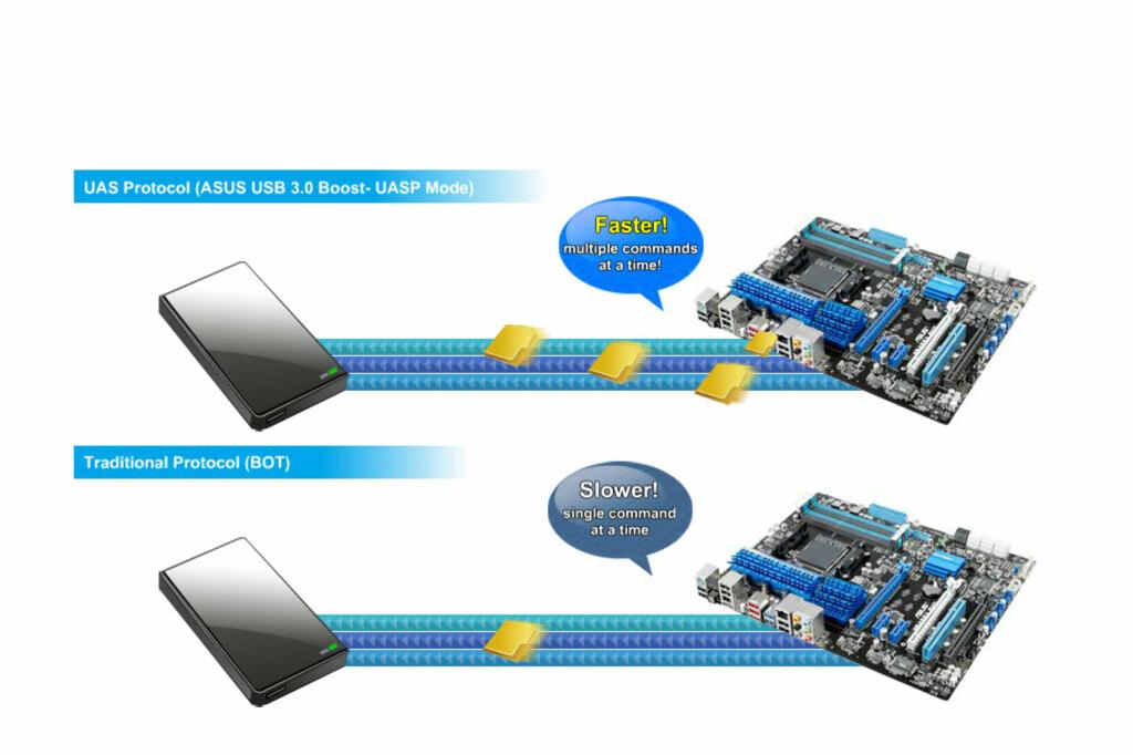 UAS kjører kommandoer og datastrømmer samtidig Foto: Asus