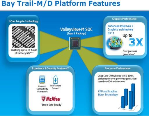 Noen av fordelene ved Bay Trail, oppsummert av Intel. Foto: Intel