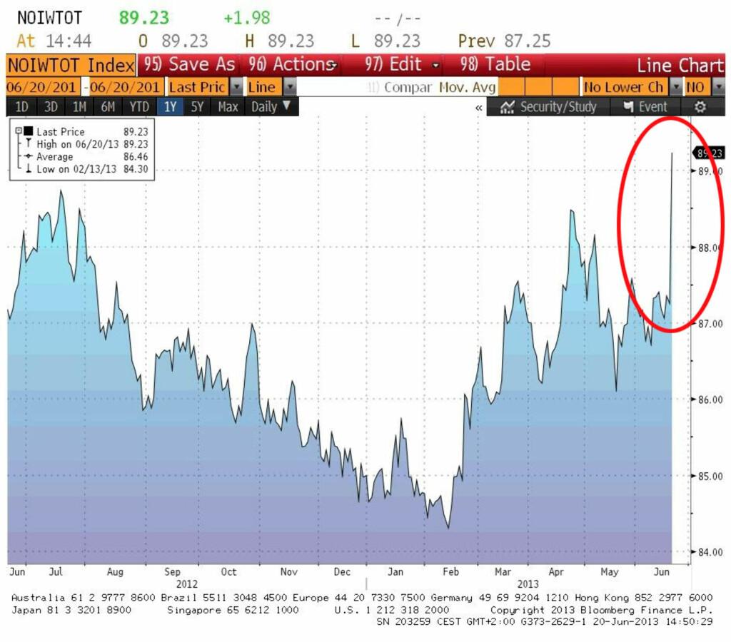 Etter gårsdagens rentemøte kom det umiddelbart en reaksjon på den norske kronen mot andre valutaer.   Foto: Bloomberg/Olav Chen