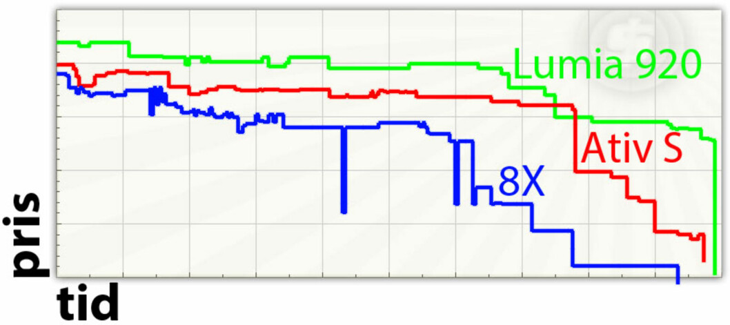 <strong>NED:</strong> Her ser du prisutviklingen til alle Windows Phone-toppmodellene. Merk at disse tar utgangspunkt i de aller laveste prisene, og at forholdene ikke er 100 prosent nøyaktige, da skalaen på de forskjellige grafene varierer noe. Trenden er likevel klar. Foto: Prisjakt.no/Ole Petter Baugerød Stokke