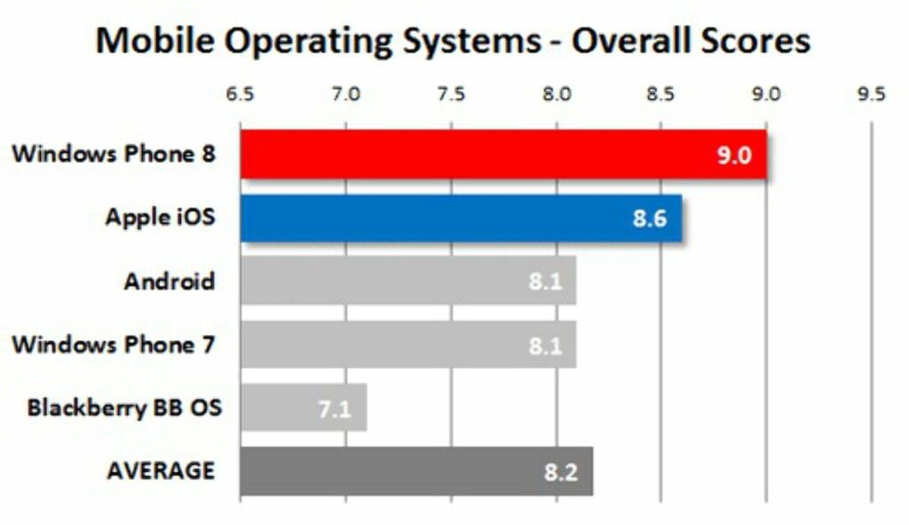 image: Windows Phone 8-brukere mest fornøyd
