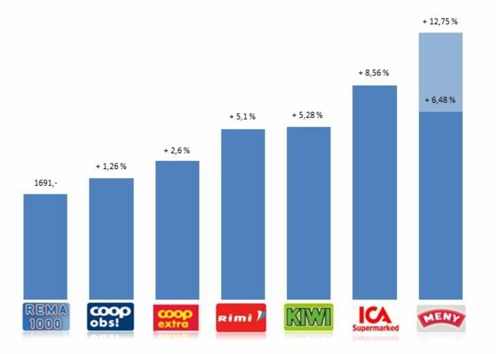 Rema 1000 har den billigste handlekurven. På Meny viser vi hvordan middagskampanje og kilopris som følge av denne slår ut i testen. Foto: Tuva Moflag
