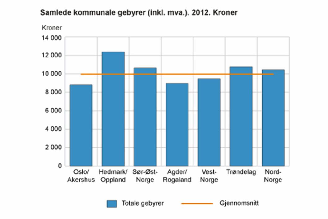 Hedmark og Oppland dyrest på kommunale tjenester
