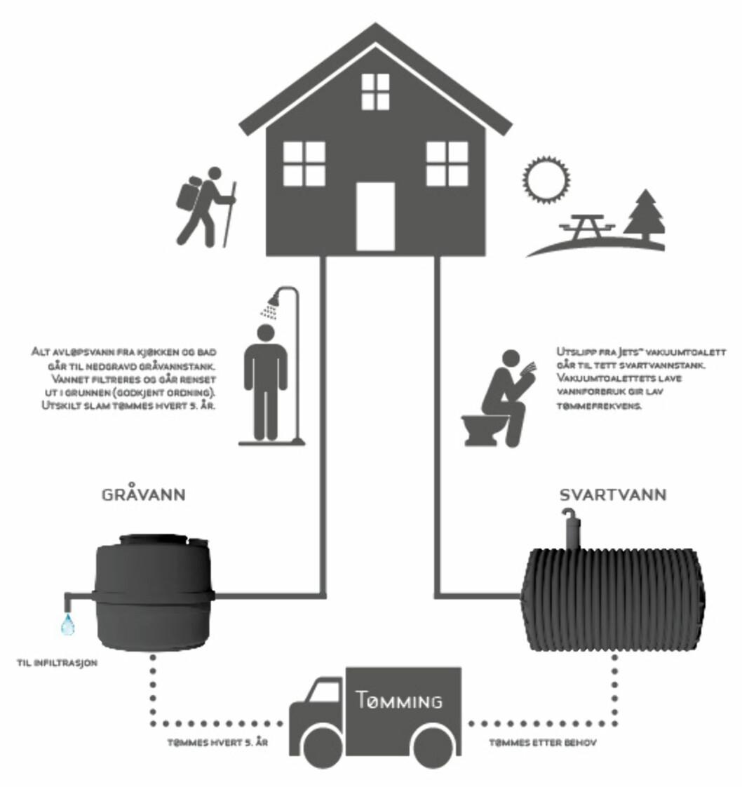 Slik ser løsningen ut, med renseanlegg for gråvann, vakuumtoalett og svartvannstank.