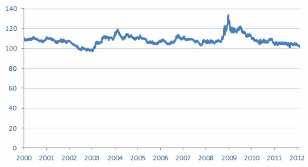 Her ser du prisen i norske kroner for en dansk hundrelapp siden årtusenskiftet. Topopen ble nådd ved årsskiftet 2008/2009, da en dansk hundrelapp kostet rundt 130 norske kroner. Foto: Norges Bank