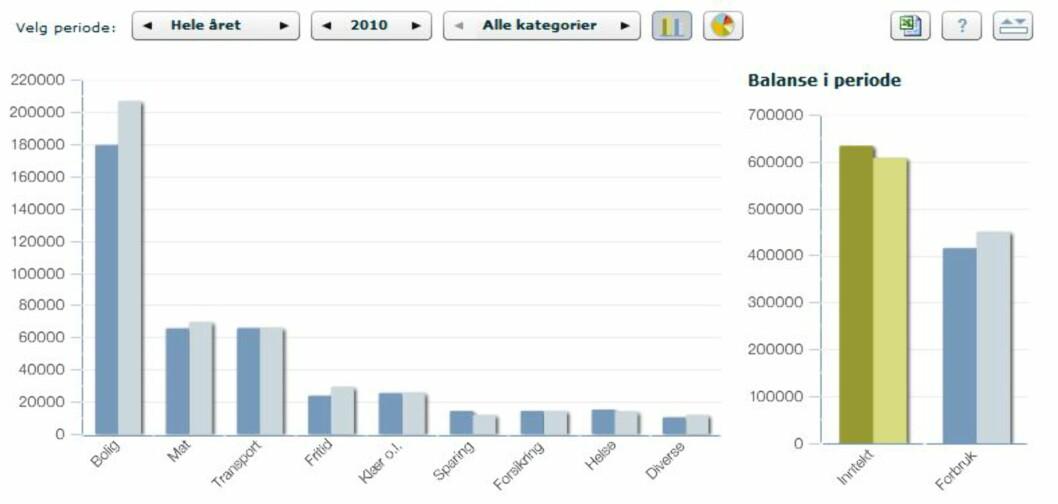 Søylediagrammet viser deg hvor mye du har brukt på hva og hvordan du ligger an i forhold til budsjett. Foto: Nordea.no