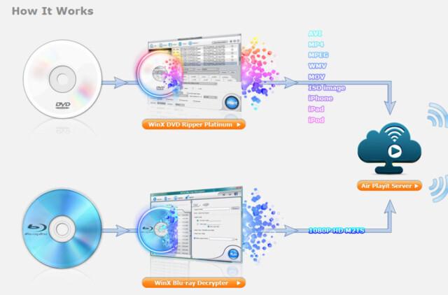Konvertere: Gratis programmer til videosamlingen - DinSide