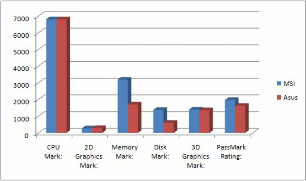 Passmark PerformanceTest 7.0