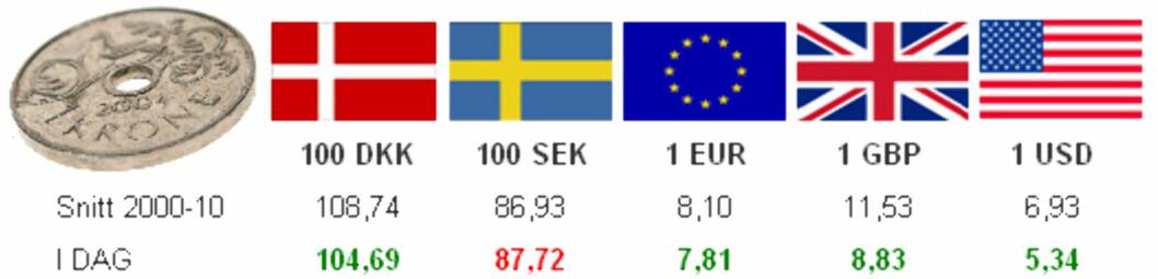Snittet er basert på valutanoteringer fra Norges Bank. Dagens valutakurs er hentet fra valutaomregneren XE.com tirsdag 26. april 2011.