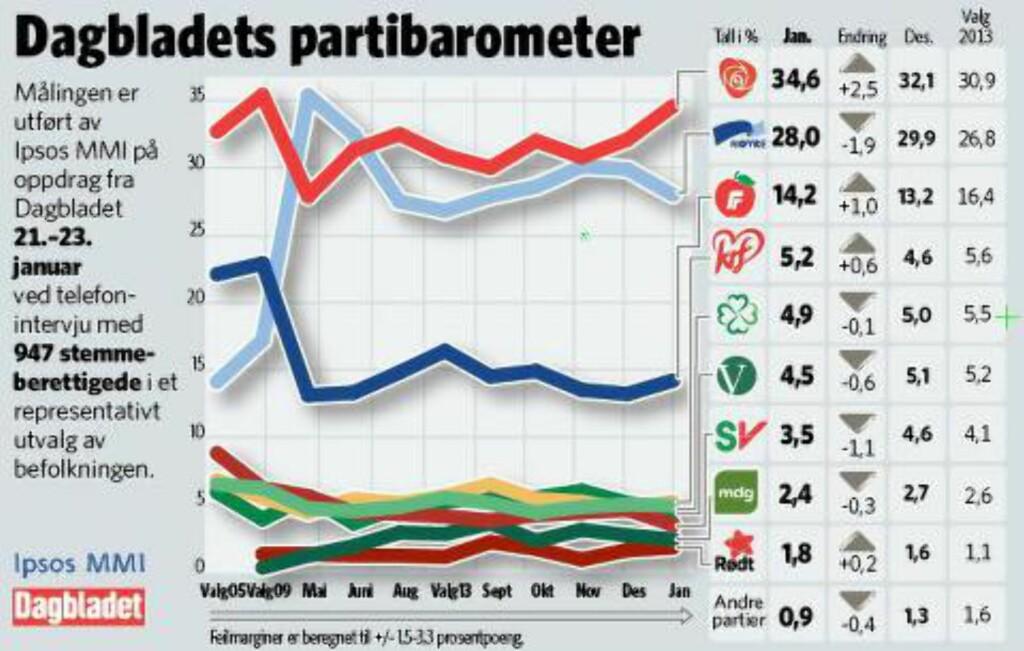 AP OPP, HØYRE NED: Høyre har større oppslutning nå enn ved valget i høst, men taper likefullt terreng til Arbeiderpartiet. grafikk: Kjell Erik Berg / Dagbladet
