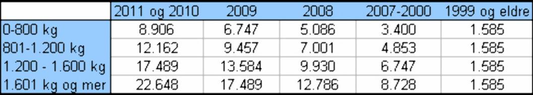 Statsbudsjettet 2011: Alt om bil