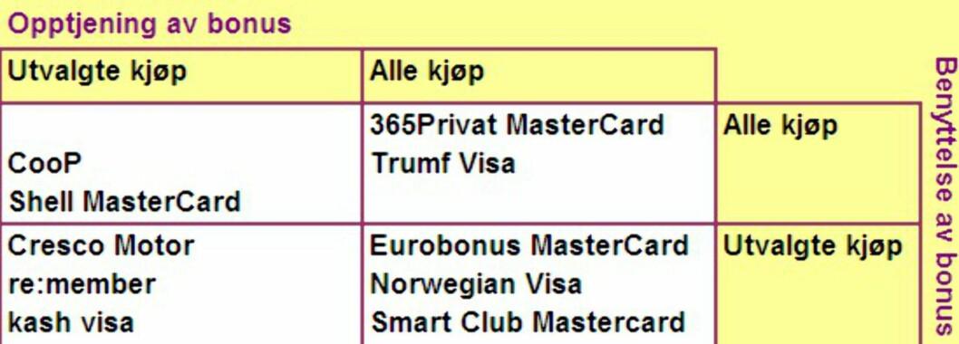 <strong><b>Fire typer:</strong> </B> Et ekte cashbackkort gir bonus på all bruk og du kan bruke de opptjente bonuskronene på hva du vil. Slike kort er i den øvre høyre kvadranten.