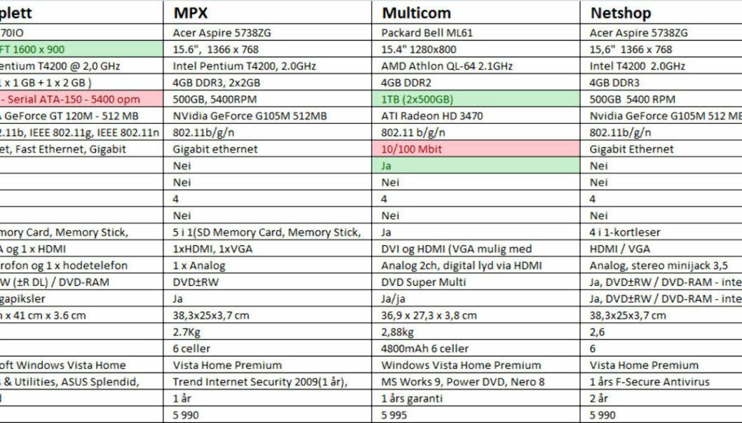 Klikk for å lese tabellen