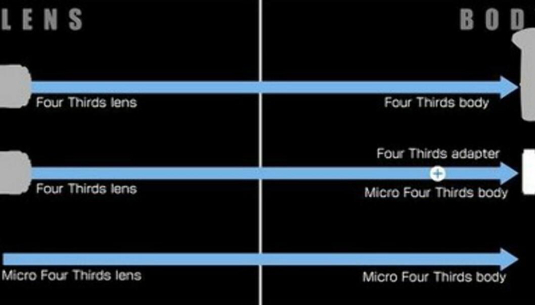 Klar med Micro Four Thirds