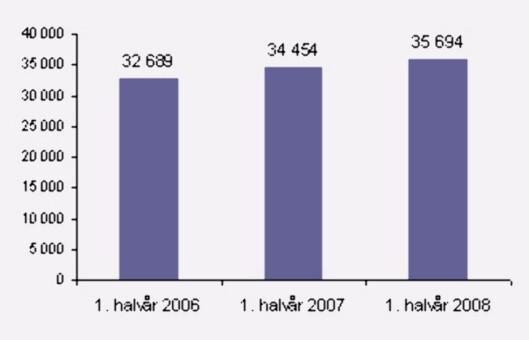 <strong>SOLGTE BOLIGER:</strong> Så langt i år er det solgt flere boliger enn i tilsvarende perioder i 2007 og 2008. Riktignok er det betydelig flere boliger på markedet i år enn de to foregående årene.
