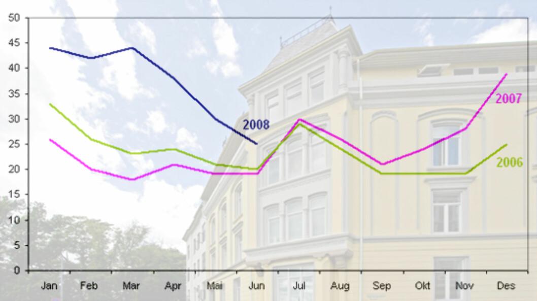 <strong>OMSETNINGSTID:</strong> Her ser du hvor mange dager det i snitt tar å selge en bolig i 2008 i forhold til i fjor og 2006. (Foto: DNB Nor Eiendom / Graf: Kim Jansson)