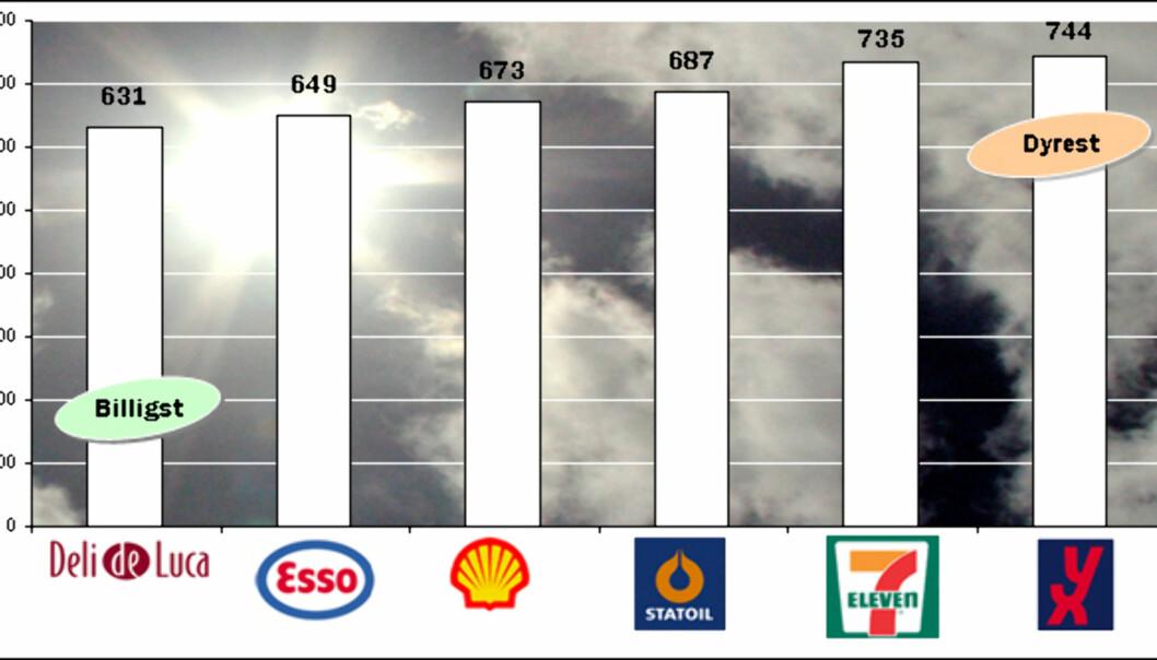 Deli de Luca er billigst i vår matvarepristest, mens YX kommer dårligst ut. Klikk på bildet for å se detaljert prisoversikt. <br /> <i>Graf: Kim Jansson, foto: Colourbox</i></br>