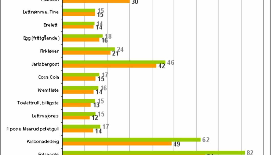 Tabellen viser gjennomsnittelig pris i kroner på forskjellige varer i 2000 (orange) og 2008 (grønn). Tabellen går fra negativ prisvekst (øverst) til størst positiv prisvekst (negativt). Tallene er basert på DinSides prissjekker av dagligvarer.
