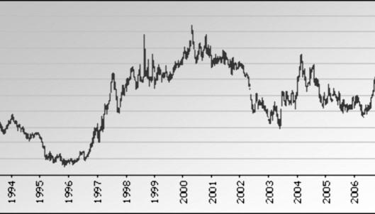 Her ser du hvordan verdien av pund har utviklet seg siden 1993. Vi må helt tilbake til 1996 for å finne like billig pund i dag. <i>Tallene er hentet fra Norges Banks valutastatistikk. Graf: DinSide</i>
