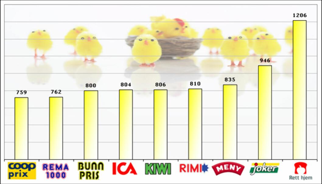 Søylediagrammet viser totalprisen for utvalgte varer i DinSides påske-handlekurv. Coop Prix og Rema 1000 er billigst, mens Joker og Rett Hjem er dyrest. Klikk på grafikken for spesifisert pristabell.</a> <br /> <i>Foto: Colourbox.com / Grafikk: Kim Jansson</i></br>
