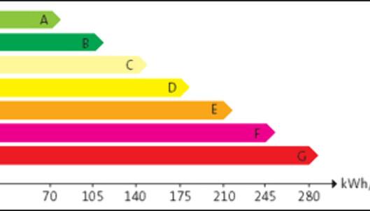 Boliger skal energimåles på en skala fra A til G, der A er beste karakter. <i>Grafikk: Enova.no</i>
