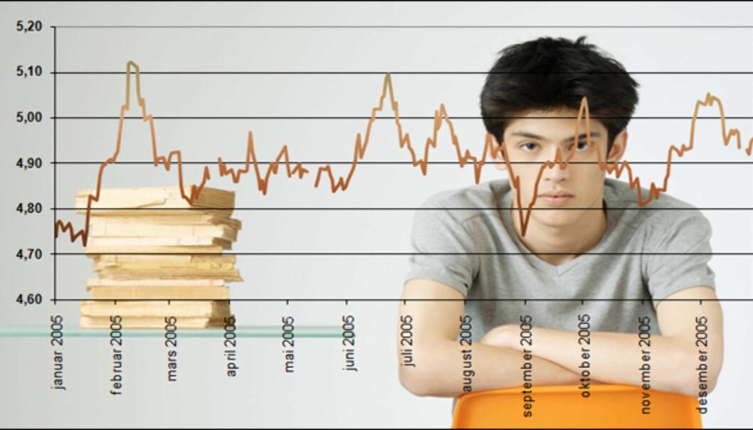 Prisen for australsk dollar gjennom 2005. Som du kan se, er det penger å spare ved årets første og andre semester, om studieavgiften betales på et gunstiog tidspunkt.<br /> <br /> <i>Foto: Colourbox</i>